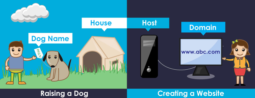 the similarities between raising a dog and creating a website - they both need a name (dog name vs domain) and a place to be (the dog house vs web host)